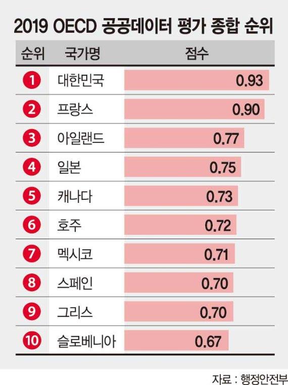 한국 공공데이터 개방, OECD 1위