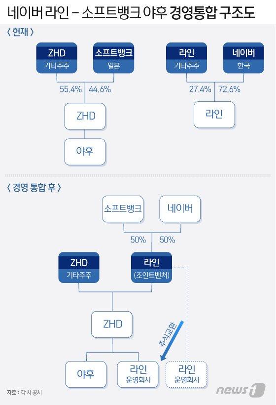 네이버-소뱅 '韓·日 AI 동맹'…시험대 오른 '한지붕 두가족' 경영 성공할까