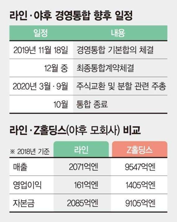 """라인-야후 '한·일 IT동맹'.. """"AI 분야 매년 1조원대 투자"""""""