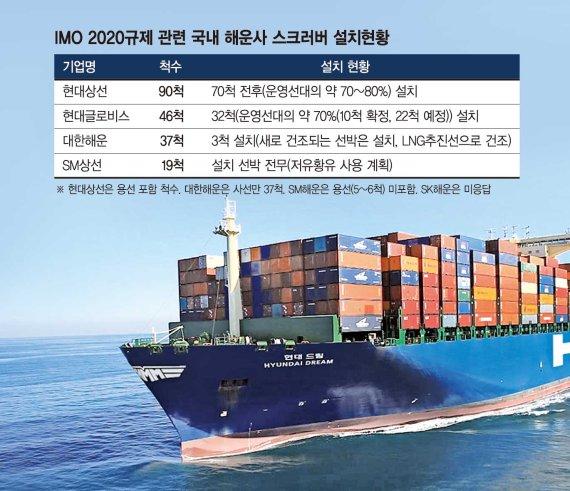 현대상선·글로비스 IMO 2020 대응 빨랐다