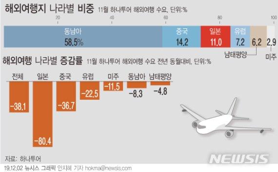 '日안간다' 주춤…도쿄 등 출국자 전월대비 다시 증가
