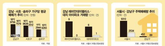"""""""소나기 피하고 보자""""… 20억 넘는 강남 고가아파트 거래 뚝"""