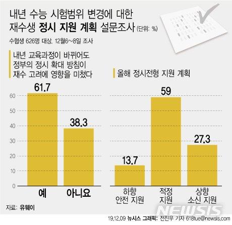 """정부 정시확대에 올해 수험생 61% """"재수한다""""…교실 붕괴 우려 심화"""
