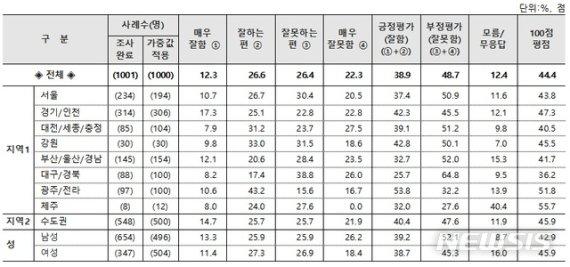 [행정부처 여론조사]행안부 3개월 연속 지지도 2위…평점은 떨어져