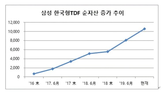 삼성자산운용 '한국형TDF' 순자산 1조원 돌파…올들어 5천억↑