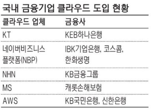 '토종 vs. 외국계' 금융 클라우드 시장 격전 예고