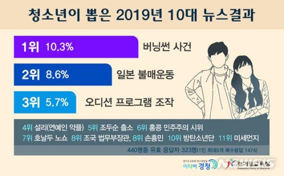 경기교육청, '청소년이 뽑은 10대 뉴스' 발표…1위 버닝썬
