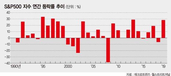'또 사상최고'로 시작한 美증시… 올 복병은 대선·기술주