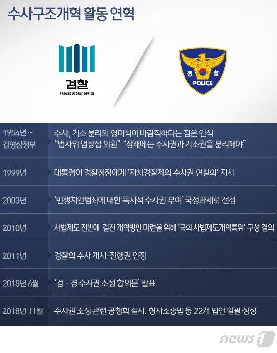 형사소송법 제정~수사권조정 '66년' 검경 논쟁…DJ는 대선 공약
