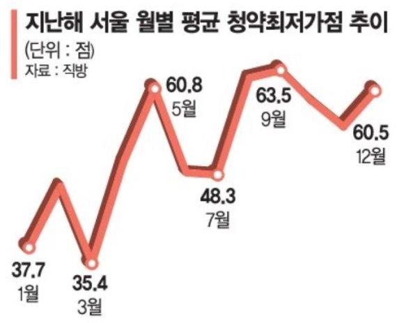 """""""아파트 당첨은 로또"""" 서울 미친 청약가점"""