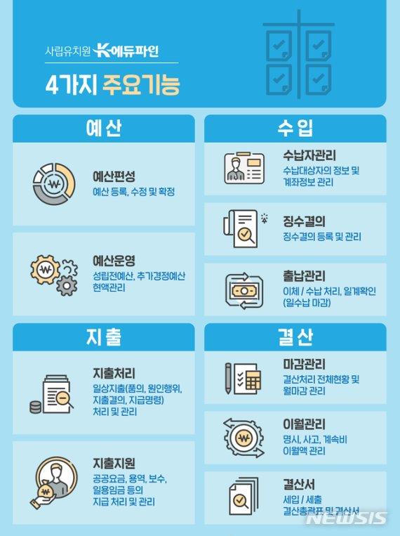 경북 모든 사립유치원, 3월부터 K-에듀파인 도입