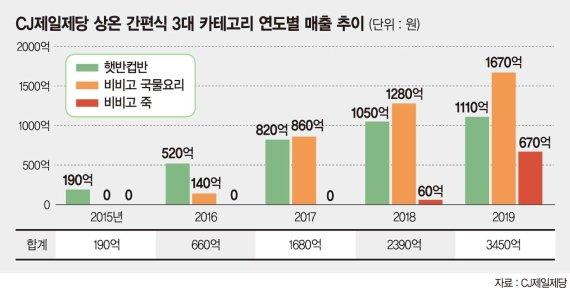 CJ제일제당 '상온 간편식' 연평균 43% 성장