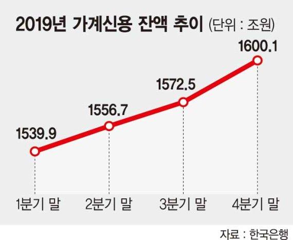 작년 말 가계빚 1600조 돌파.. 4분기에만 27조6000억 늘어