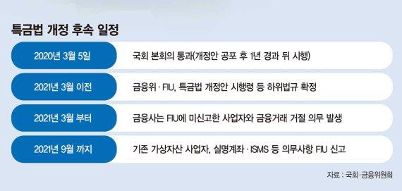 '가상자산 제도화' 기회 만난 금융사…'블록체인 동맹' 활발
