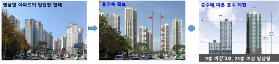 광주광역시, 획일적 아파트 디자인 없앤다