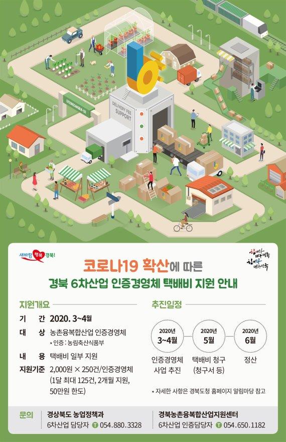 경북도, 6차산업 인증업체, 택배비 지원