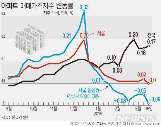 코로나가 잡은 서울 아파트값…8개월 만에 상승세 멈춰(종합)