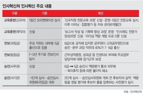 인사처, 정부 인사혁신 이끈다… 본부 과장 40% '7·9급' 출신