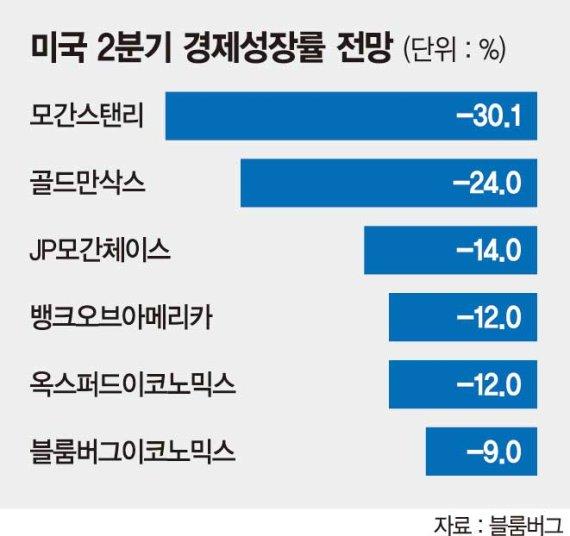 """""""美 2분기 성장률 -50%… 실업률은 30%까지 치솟을 수도"""""""
