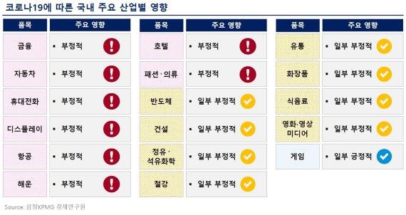 """삼정KPMG """"코로나19로 국내 17개 산업 중 16개 부정적"""""""