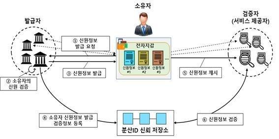 금융보안원, 금융권이 이용하는 DID표준 개발