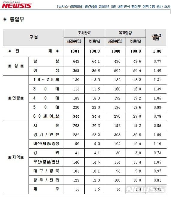 [행정부처 여론조사]남북협력 제안에도 北 도발…통일부 16위