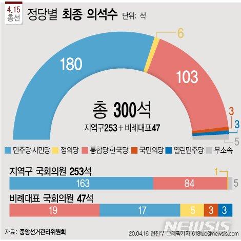 99석 될 뻔한 통합당…'어부지리'로 개헌 저지선 겨우 사수