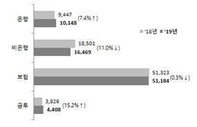 은행 DLF·라임 등 지난해 민원 급증..P2P는 급감