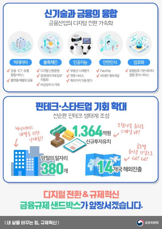 금융규제 샌드박스, 신규투자·일자리 확대
