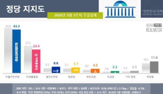 '바닥 모를 추락'…통합당 지지도 최저치 또 경신