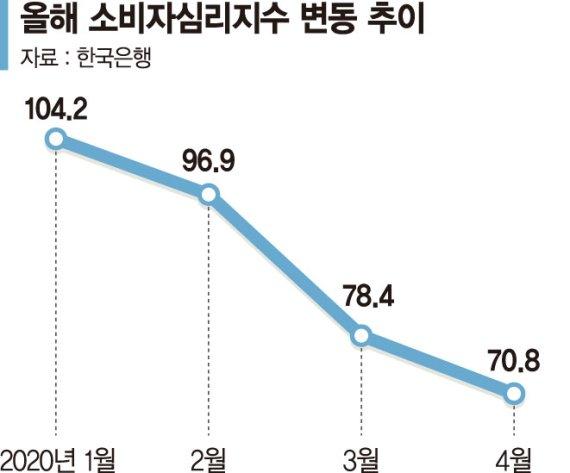 꽉 닫힌 지갑, 소비성향 역대 최저.. 증시회복·재난지원금이 '실낱 희망'