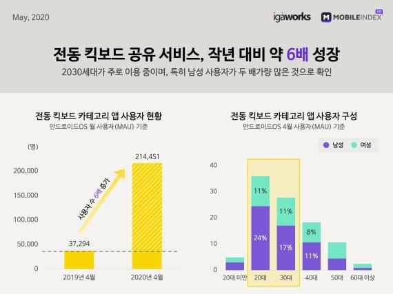 전동킥보드, 강남·서초·송파에서 가장 많이 탔다