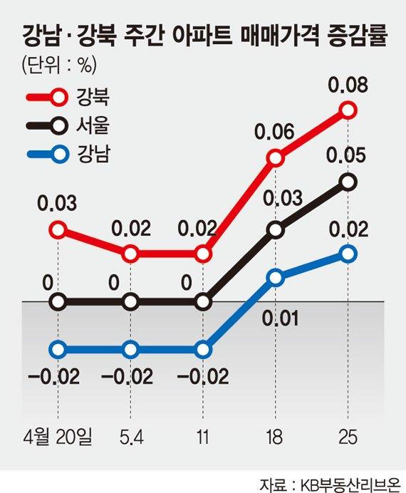 하락세 이어진 강남, 반등 시작한 강북… 서울 아파트값 줄다리기 팽팽