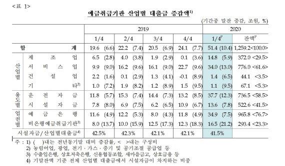 코로나19 직격탄 '서비스업·제조업' 대출 역대 최대 증가