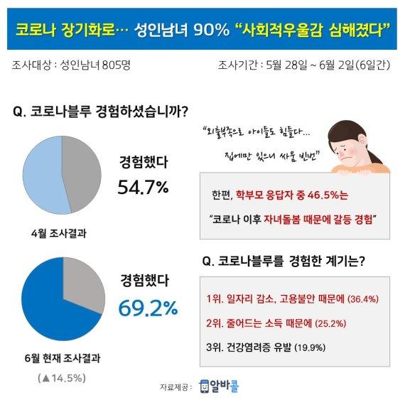 """""""코로나19 장기화로 코로나 블루 심해져""""… 일부 전문의 상담도"""