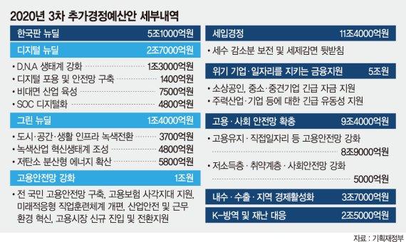 디지털·그린·일자리 등 '한국판 뉴딜' 첫해 5조1000억 투입 [35조 역대 최대 추경]