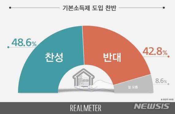 기본소득 도입, 찬성 48.6% vs 반대 42.8% 오차 내 팽팽