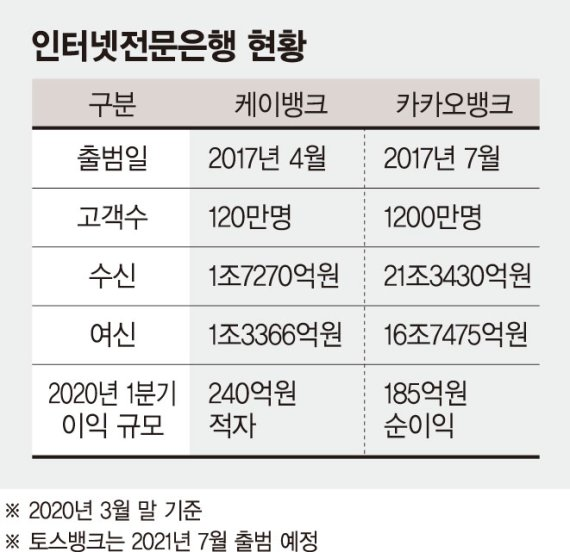 '인터넷銀 삼국시대' 경쟁 불붙었다