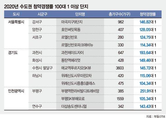 서울 이미 100대 1인데… 불난 청약 시장에 '기름' 부었다 [6·17대책 후폭풍]