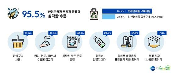 """한국 소비자 """"필환경시대, 소비자 개인의 노력만으로는 해결 안 돼"""""""