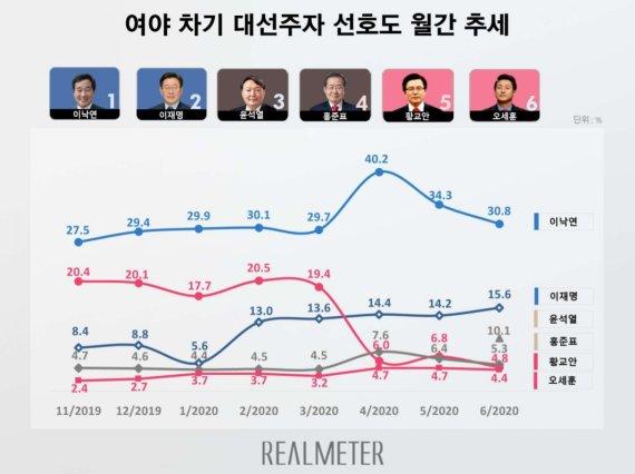 윤석열 10%, 야권 대선주자 압도적 1위…이낙연 30.8%