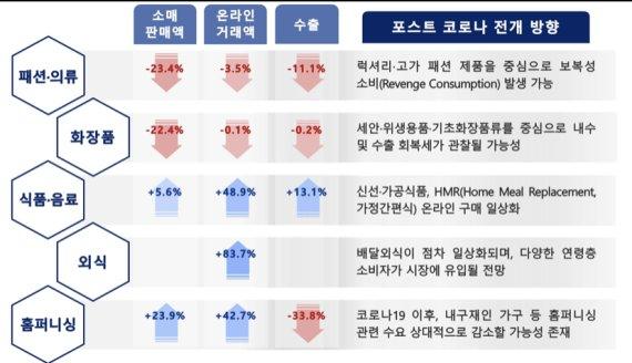 """""""소비재 기업, 코로나 시대 생존 위해 사업모델 혁신 나서야"""""""