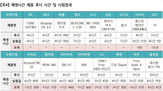 """""""무선이어폰 17개 중 10개, 표시 성능보다 재생시간 짧아"""""""