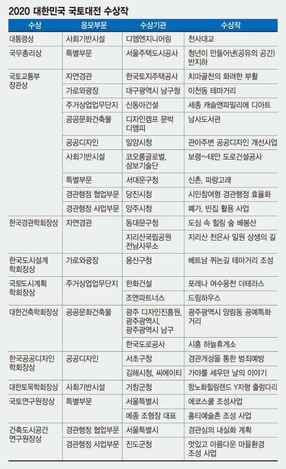 [社告] 2020 대한민국 국토대전 대통령상, 디엠엔지니어링 '천사대교'