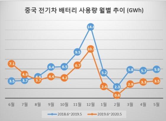 5월 中전기차 배터리 사용량 전년比 40% 줄어...10개월째 감소세