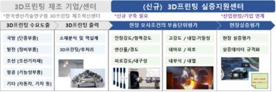 경기도-시흥시 3D프린팅 실증지원센터 구축