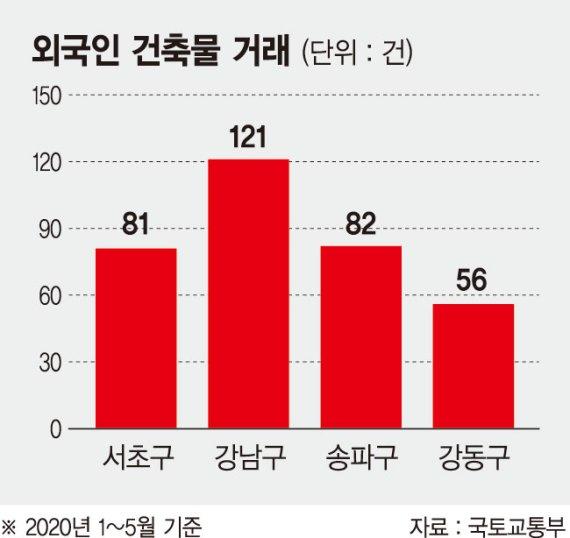 규제에 발묶인 부동산 투자… 외국인은 '서울 쇼핑'