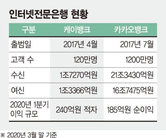 """케뱅 """"공격영업"""" 카뱅 """"속도조절""""… 엇갈린 사업행보"""