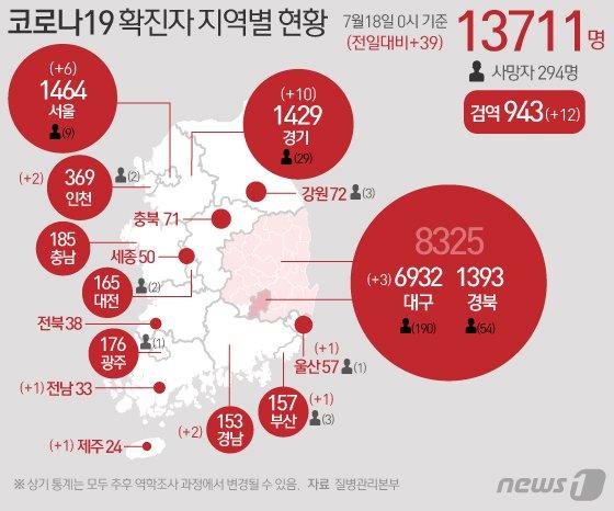 신규 확진 39명, 3일만에 30명대…해외발 28명·지역발생 11명