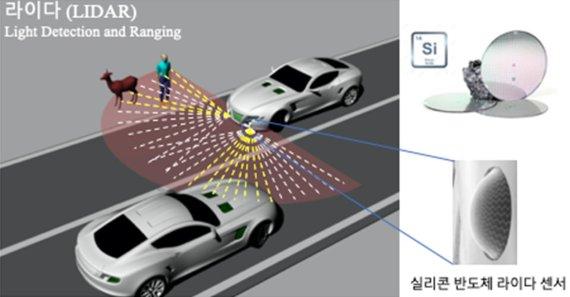 '자율주행차의 눈' 라이다센서를 실리콘으로 만들었다